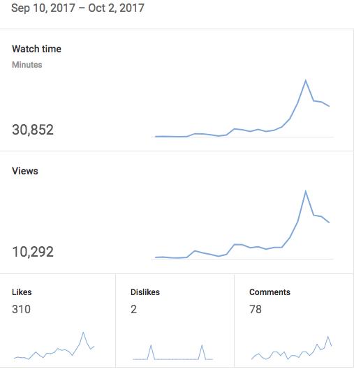 Youtube adsense 10000 views